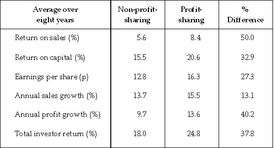 Profit-sharing Benefits