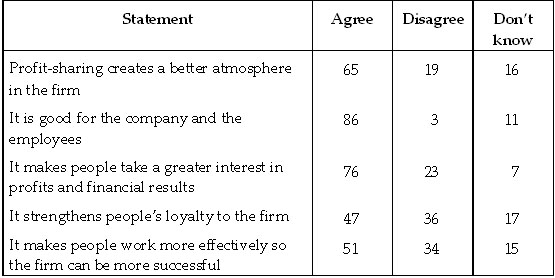 Employee Attitudes to Profit-sharing